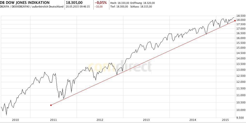 Chartanalyse Trendlinie