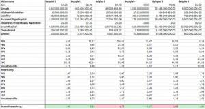 Bewertung mit Fundamentalanalyse