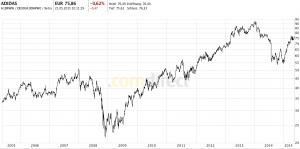 Logarithmischer Aktienchart